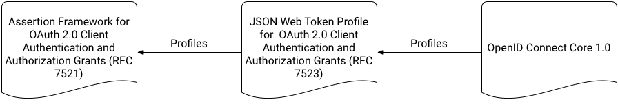 JWT Authentication-related Specifications