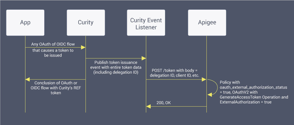 Token Issuance Flow